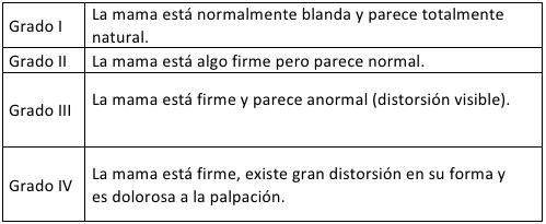 grados de contractura capsular, clasificación de Baker