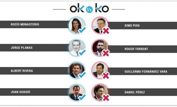 Los OK y los KO del martes 5 de marzo